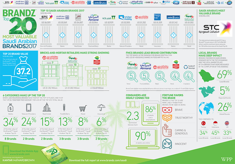 Brandz Top 20 Saudi Arbaian Brands Infographic (small)